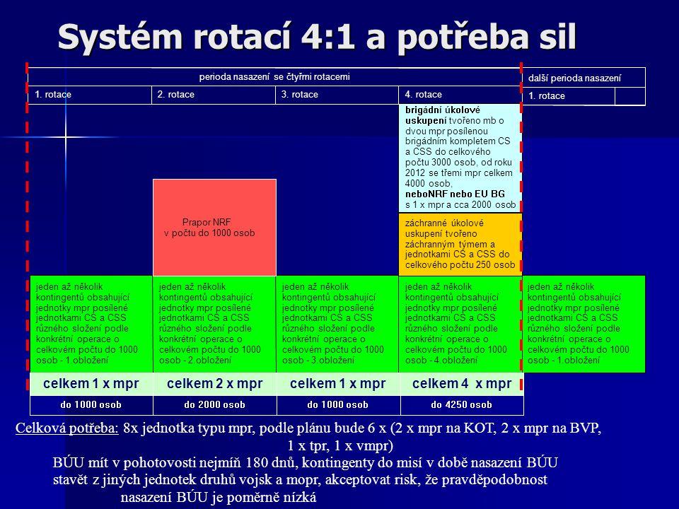 Systém rotací 4:1 a potřeba sil