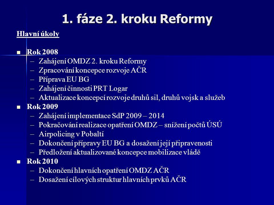 1. fáze 2. kroku Reformy Hlavní úkoly Rok 2008