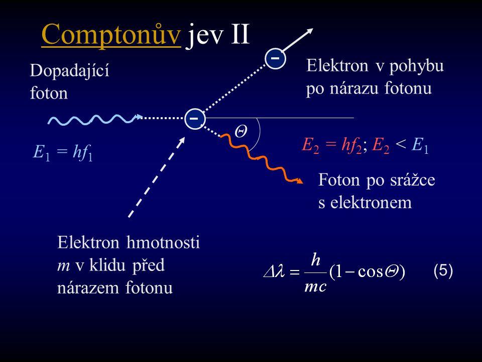 Comptonův jev II Elektron v pohybu po nárazu fotonu Dopadající foton Θ