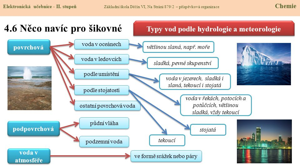 Typy vod podle hydrologie a meteorologie