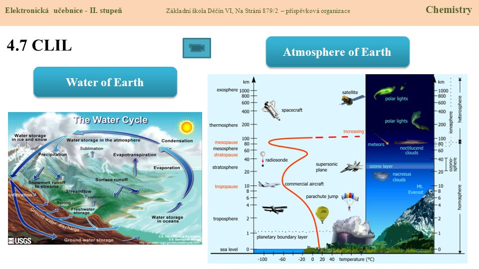 4.7 CLIL Atmosphere of Earth Water of Earth