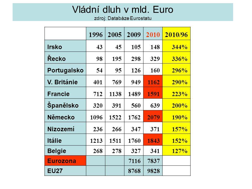 Vládní dluh v mld. Euro zdroj: Databáze Eurostatu
