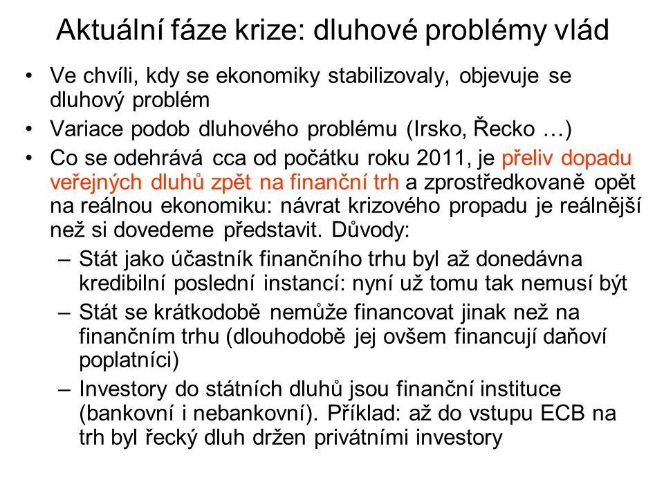 Aktuální fáze krize: dluhové problémy vlád