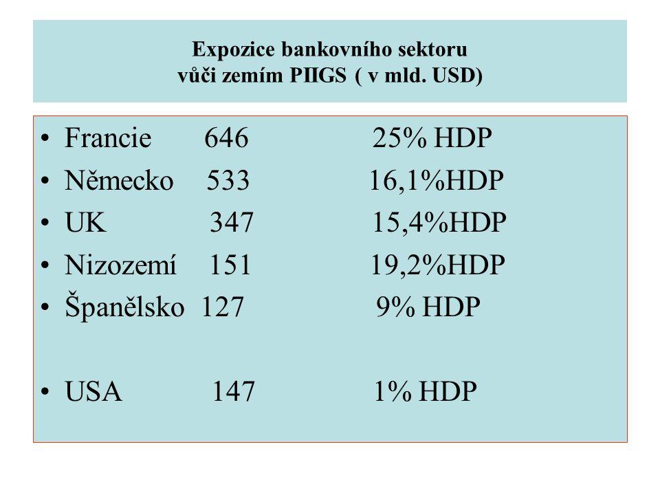Expozice bankovního sektoru vůči zemím PIIGS ( v mld. USD)