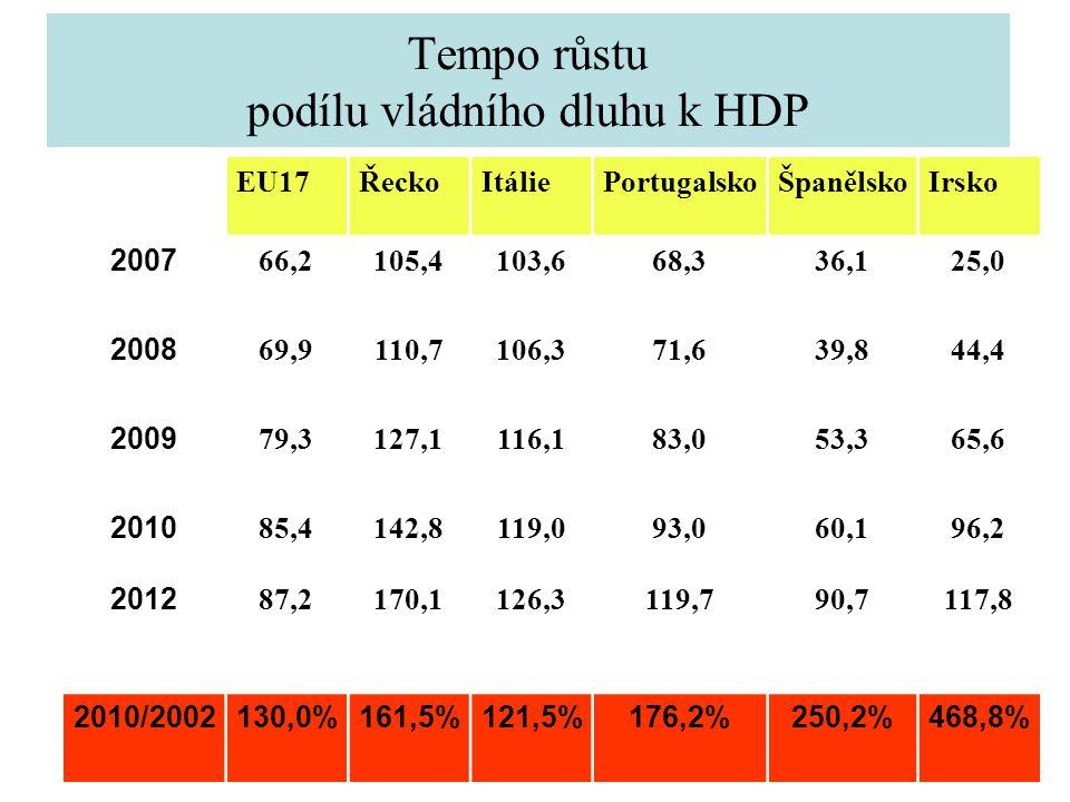 Tempo růstu podílu vládního dluhu k HDP