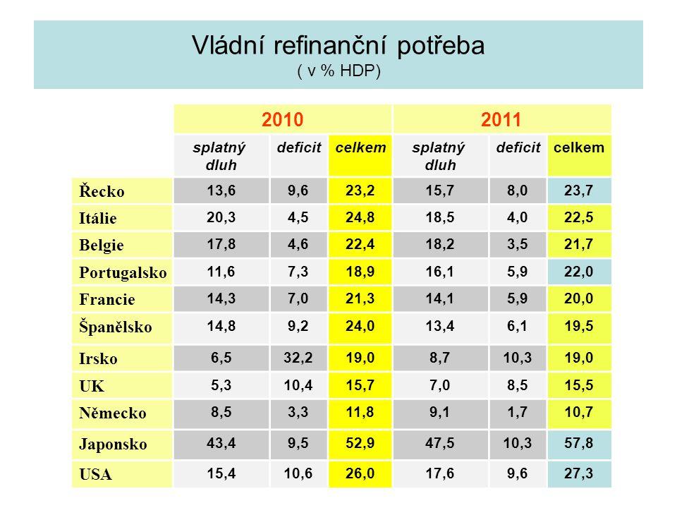 Vládní refinanční potřeba ( v % HDP)