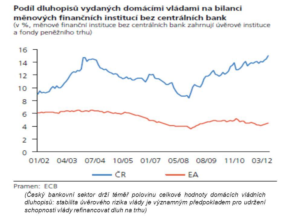 (Český bankovní sektor drží téměř polovinu celkové hodnoty domácích vládních dluhopisů: stabilita úvěrového rizika vlády je významným předpokladem pro udržení schopnosti vlády refinancovat dluh na trhu)