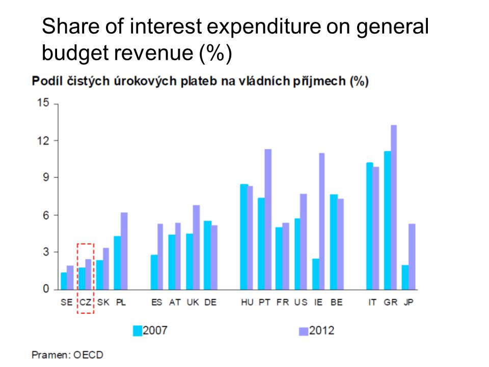 Share of interest expenditure on general budget revenue (%)