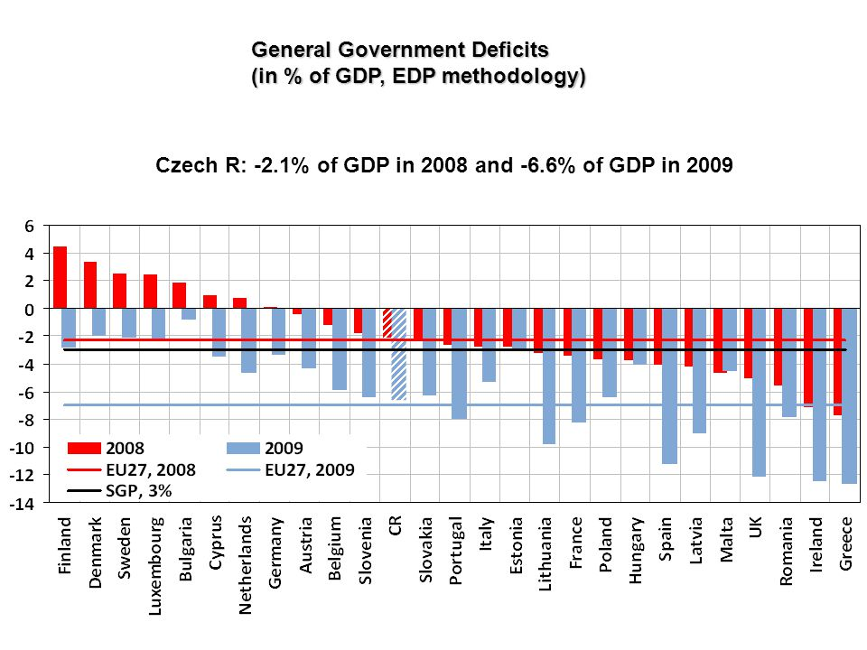 General Government Deficits (in % of GDP, EDP methodology)