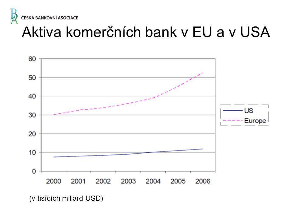 Aktiva komerčních bank v EU a v USA