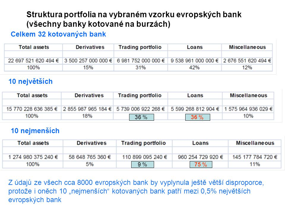 Struktura portfolia na vybraném vzorku evropských bank (všechny banky kotované na burzách)