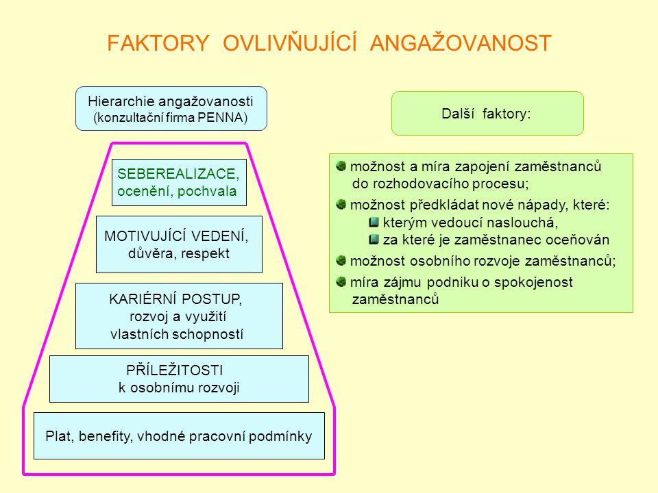 FAKTORY OVLIVŇUJÍCÍ ANGAŽOVANOST