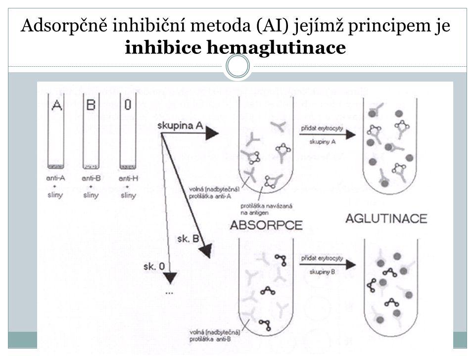 Adsorpčně inhibiční metoda (AI) jejímž principem je inhibice hemaglutinace