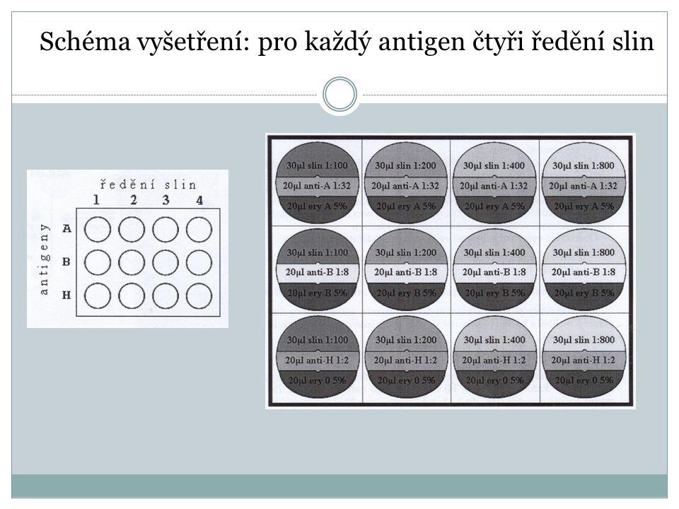 Schéma vyšetření: pro každý antigen čtyři ředění slin