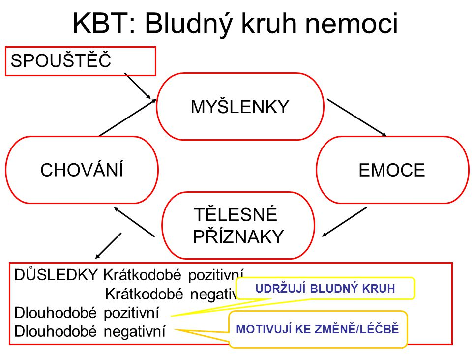 KBT: Bludný kruh nemoci