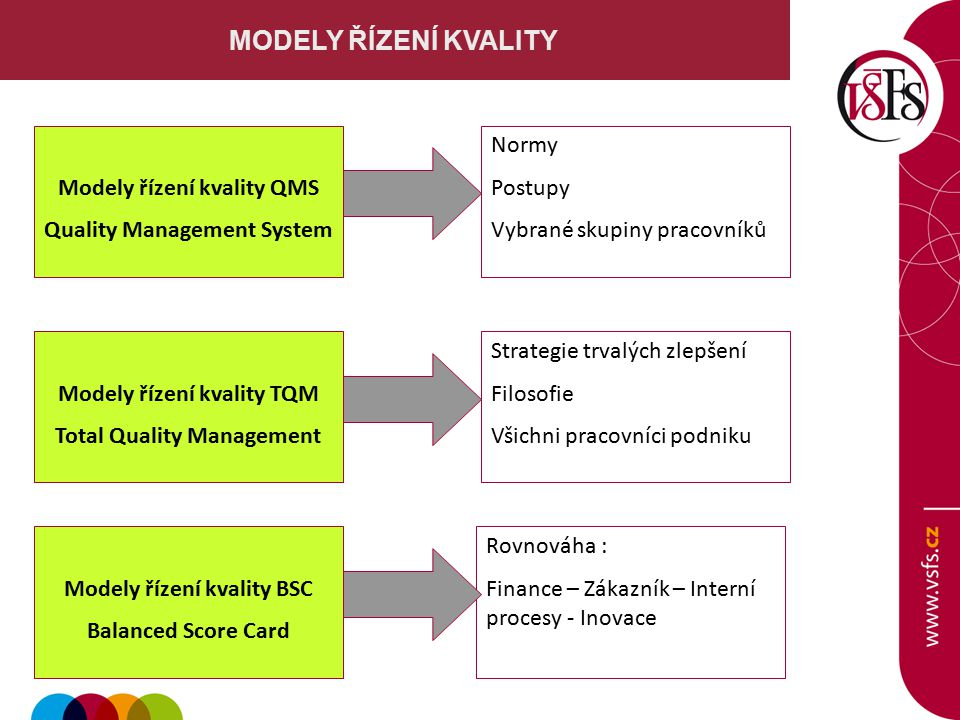 MODELY ŘÍZENÍ KVALITY Modely řízení kvality QMS