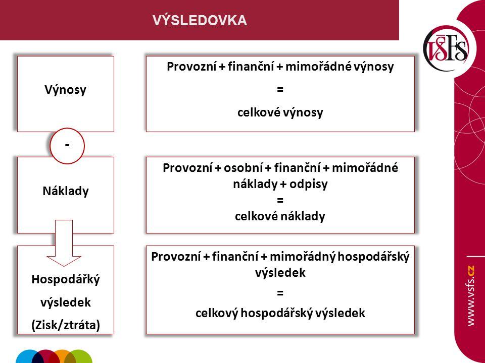 Provozní + finanční + mimořádné výnosy = celkové výnosy