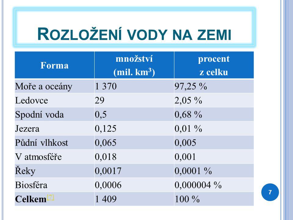 Rozložení vody na zemi Forma množství (mil. km3) procent z celku