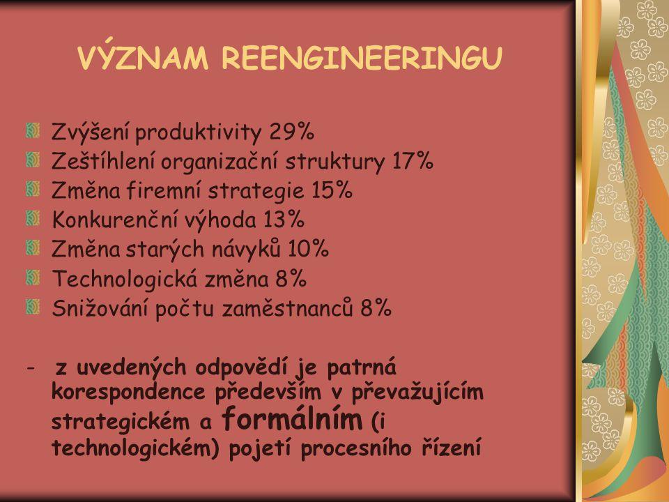 VÝZNAM REENGINEERINGU