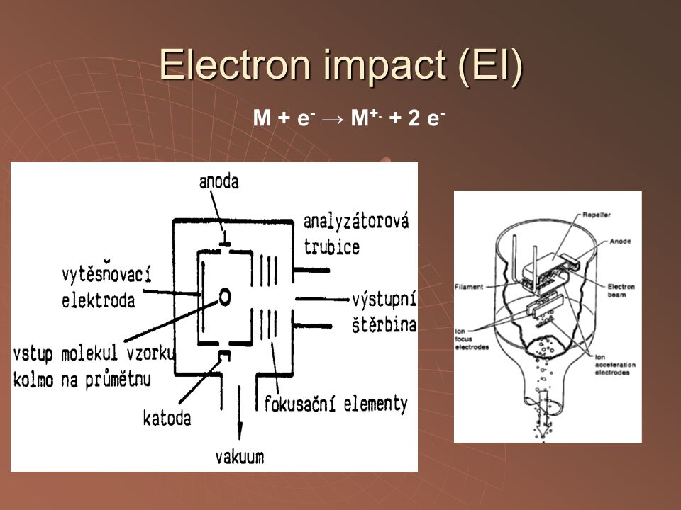 Electron impact (EI) M + e- → M+. + 2 e-