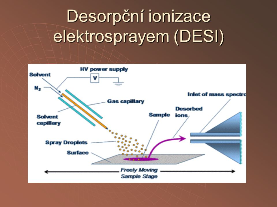 Desorpční ionizace elektrosprayem (DESI)