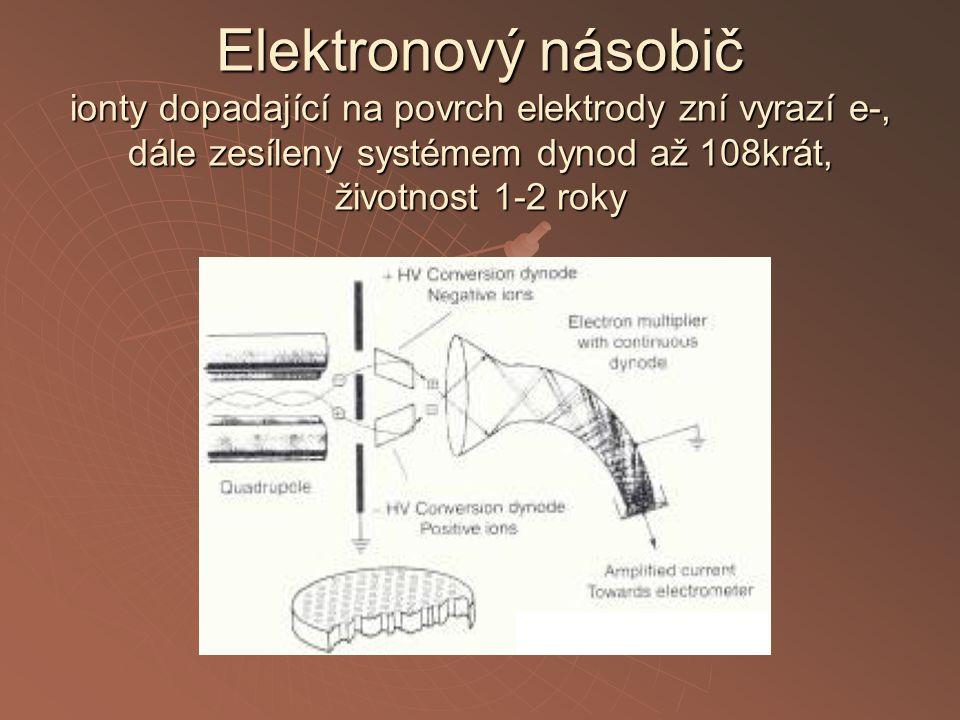 Elektronový násobič ionty dopadající na povrch elektrody zní vyrazí e-, dále zesíleny systémem dynod až 108krát, životnost 1-2 roky