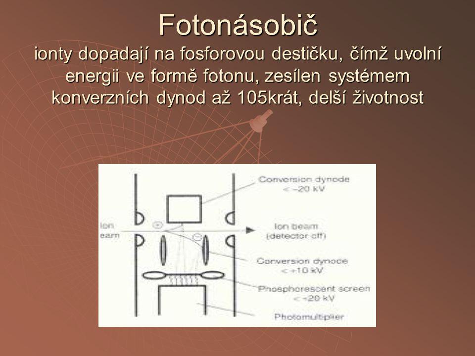 Fotonásobič ionty dopadají na fosforovou destičku, čímž uvolní energii ve formě fotonu, zesílen systémem konverzních dynod až 105krát, delší životnost