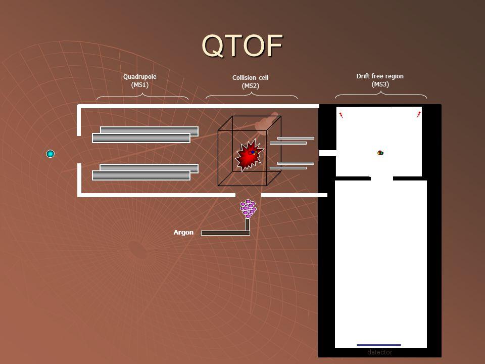 QTOF Quadrupole Collision cell Drift free region (MS1) (MS2) (MS3)
