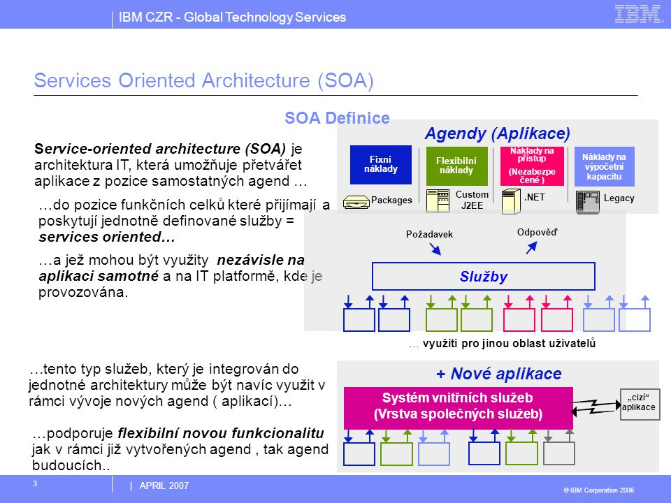 Services Oriented Architecture (SOA)