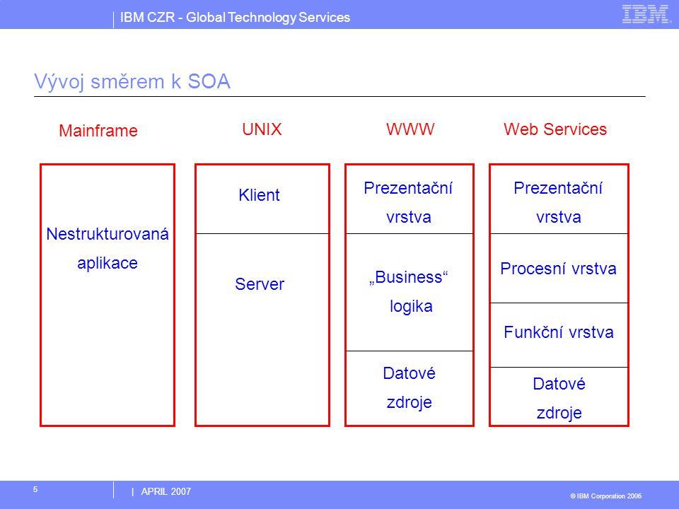 Vývoj směrem k SOA Nestrukturovaná aplikace Mainframe Klient Server