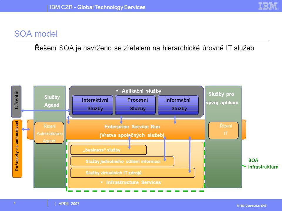 SOA model Řešení SOA je navrženo se zřetelem na hierarchické úrovně IT služeb. Aplikační služby. Služby pro.