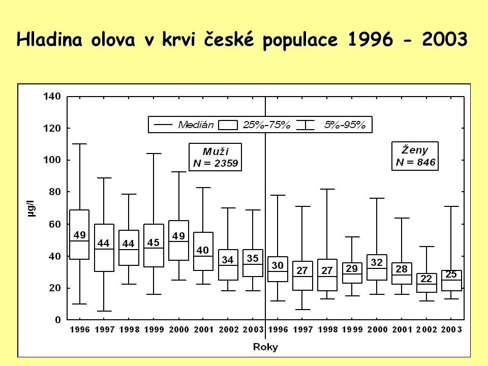 Hladina olova v krvi české populace 1996 - 2003