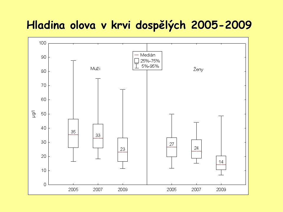 Hladina olova v krvi dospělých 2005-2009