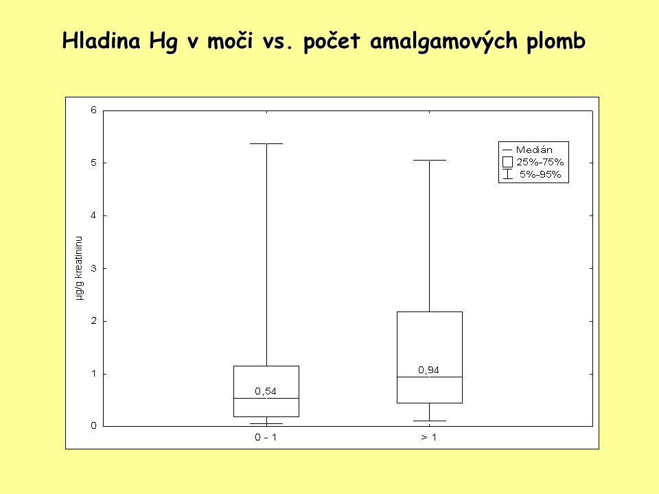 Hladina Hg v moči vs. počet amalgamových plomb