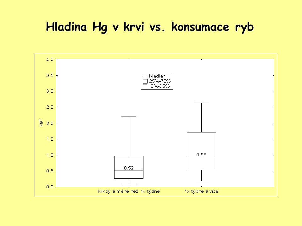 Hladina Hg v krvi vs. konsumace ryb