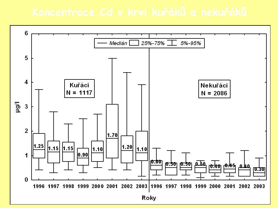Koncentrace Cd v krvi kuřáků a nekuřáků