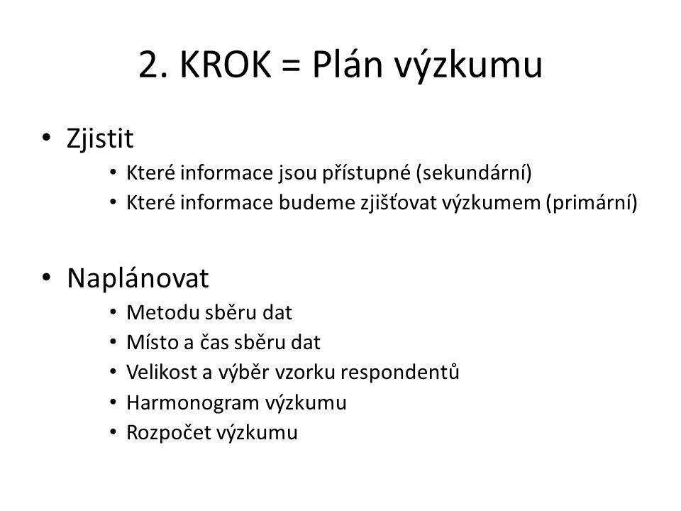 2. KROK = Plán výzkumu Zjistit Naplánovat