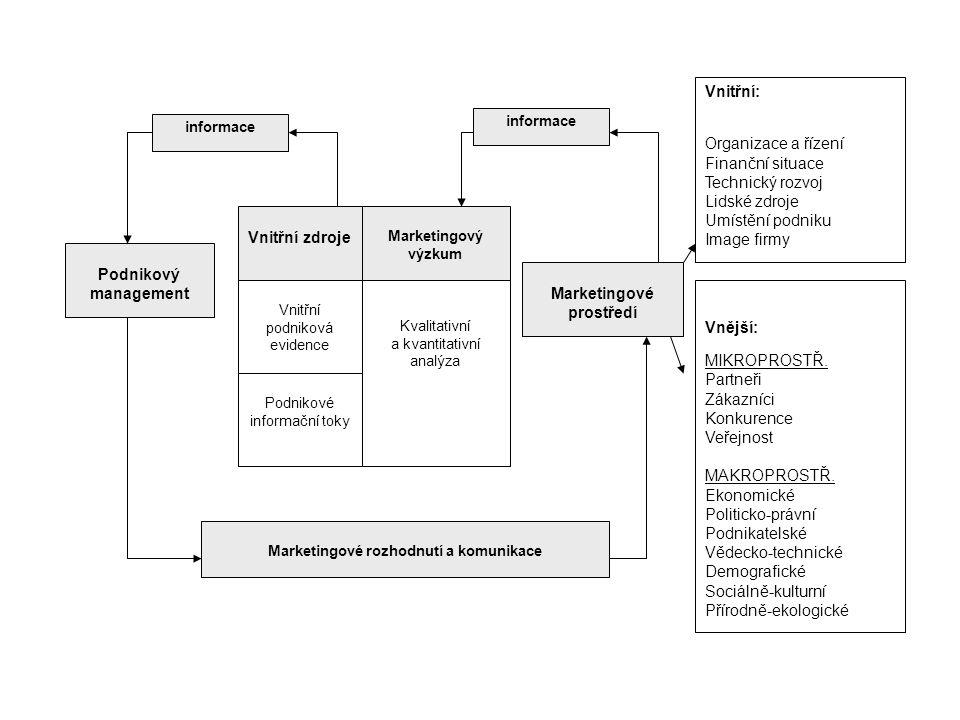 Marketingové rozhodnutí a komunikace Marketingové prostředí