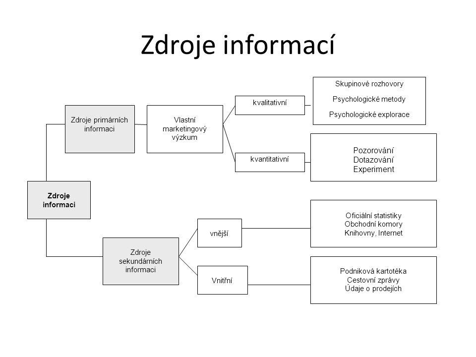 Zdroje informací Pozorování Dotazování Experiment Zdroje informaci