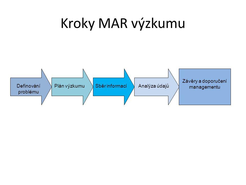 Závěry a doporučení managementu