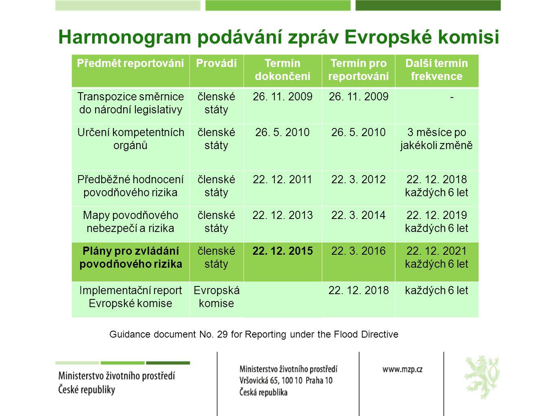 Harmonogram podávání zpráv Evropské komisi