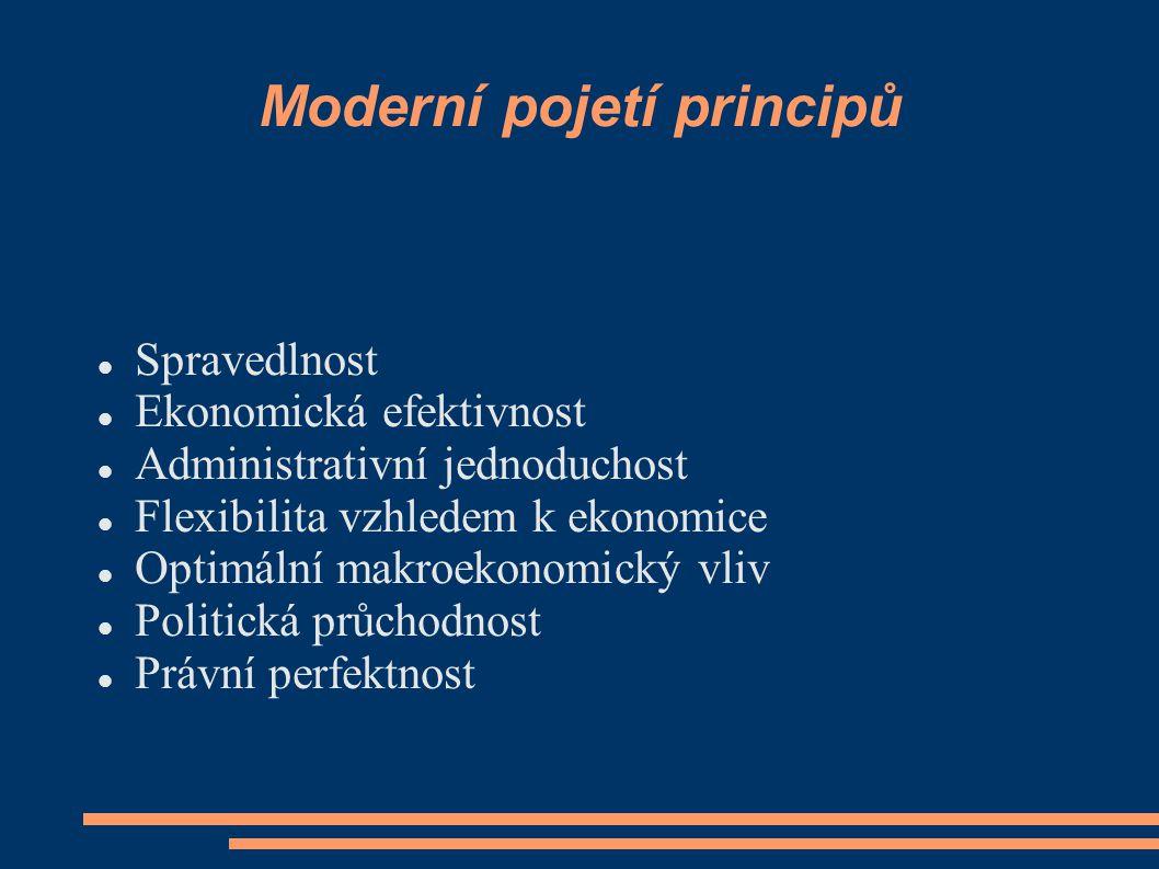 Moderní pojetí principů