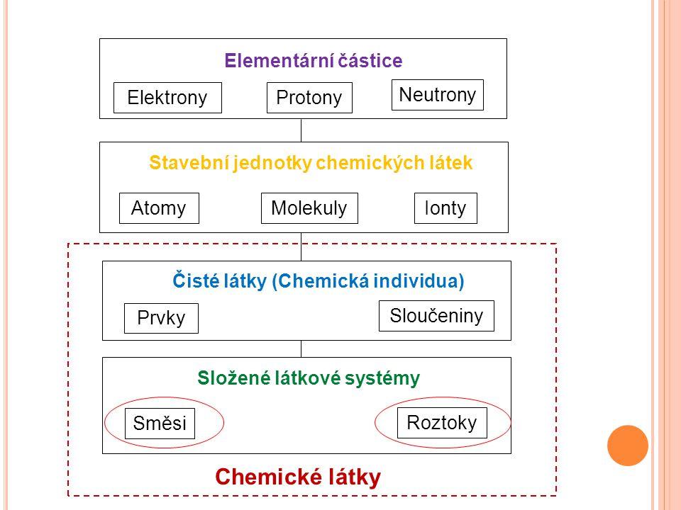 Chemické látky Elementární částice Elektrony Protony Neutrony