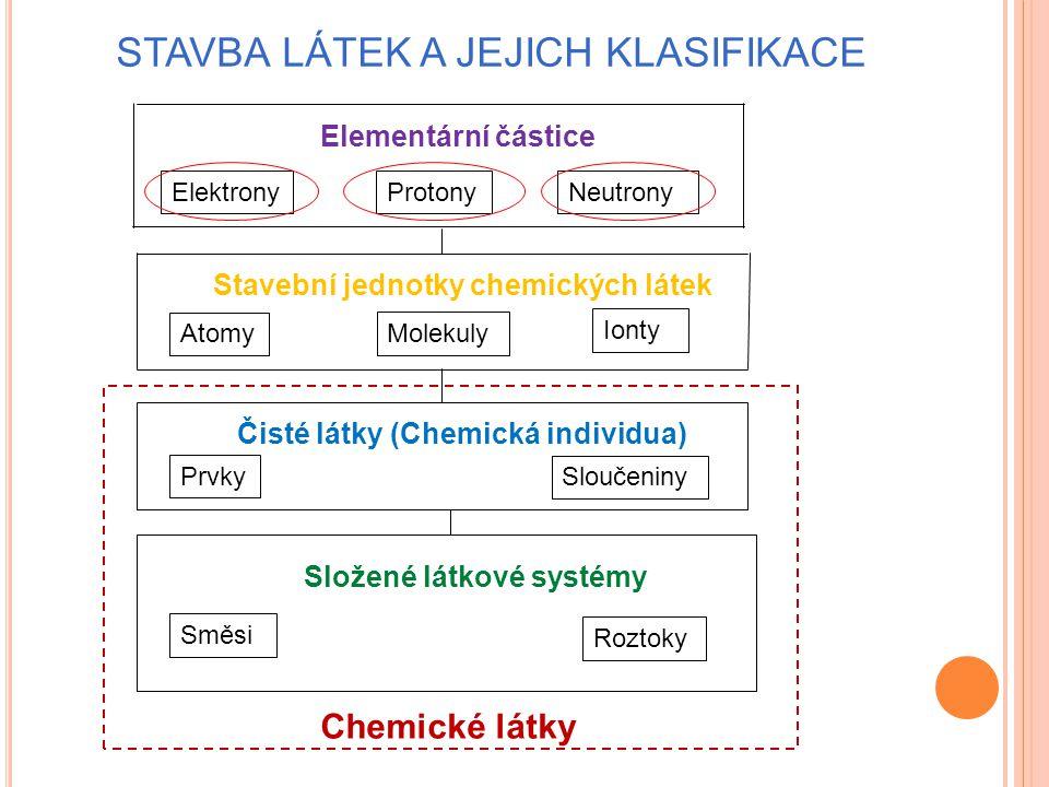Stavba látek a jejich klasifikace