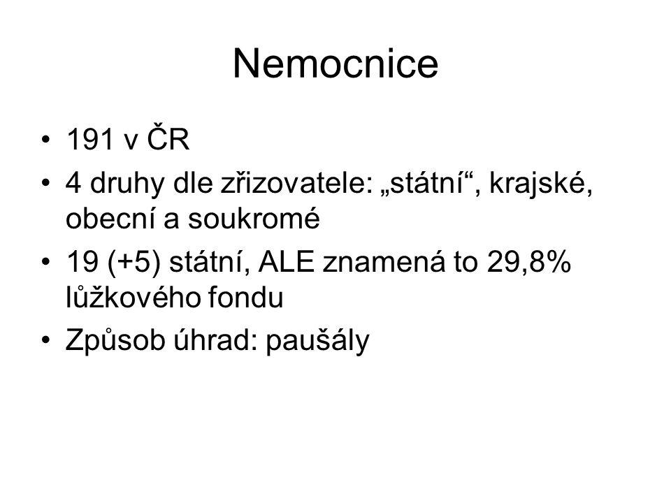 """Nemocnice 191 v ČR. 4 druhy dle zřizovatele: """"státní , krajské, obecní a soukromé. 19 (+5) státní, ALE znamená to 29,8% lůžkového fondu."""