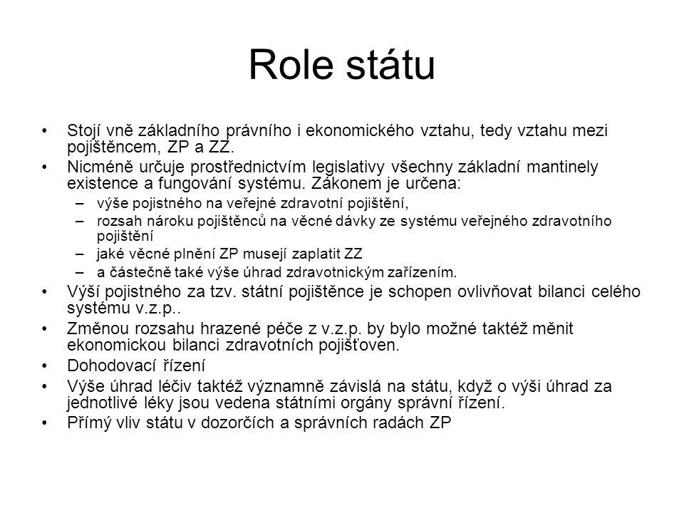Role státu Stojí vně základního právního i ekonomického vztahu, tedy vztahu mezi pojištěncem, ZP a ZZ.