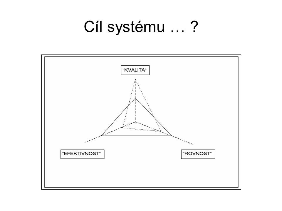 Cíl systému …