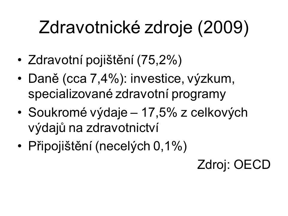 Zdravotnické zdroje (2009)