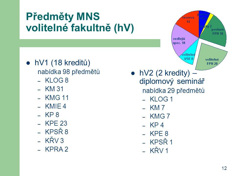 Předměty MNS volitelné fakultně (hV)
