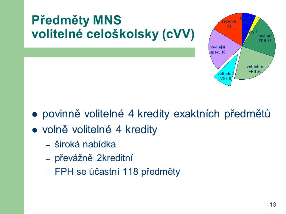 Předměty MNS volitelné celoškolsky (cVV)